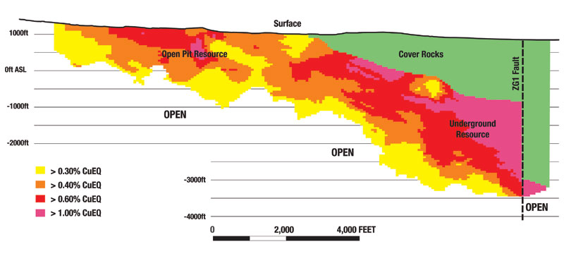 Pebble Deposit Cross Section - In the Pebble deposit (as currently known), mineralization extends to depths of up to 6,000 feet.